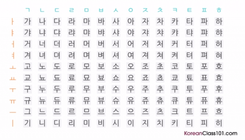 Korean Letters Chart Korean Pronunciation Chart