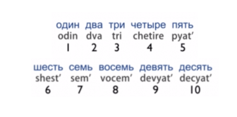 Numbers Russian Is Easy To 91