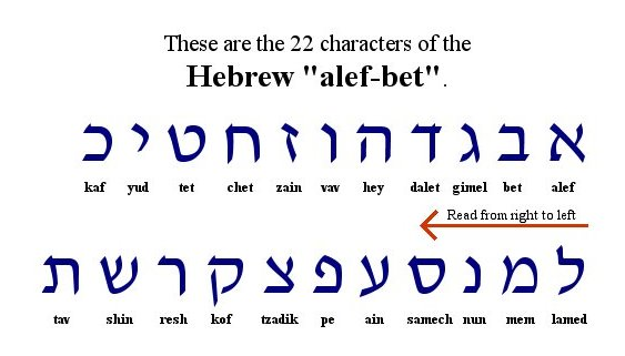 We're Going To Follow The Written Way Note Arrows Help You Understand How Write Each Character See First Letter Of Hebrew: Hebrew Vowels Worksheet At Alzheimers-prions.com