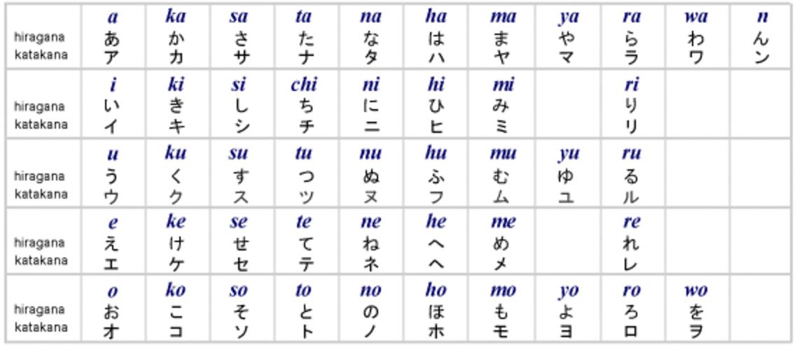 japanese language facts
